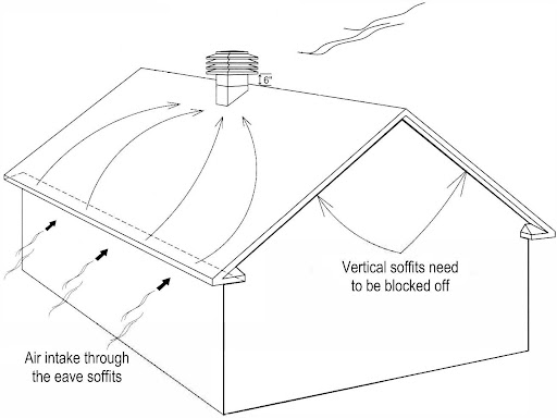 The ventilation principle states that an attic should have a balanced amount of air intake and evacuation.
