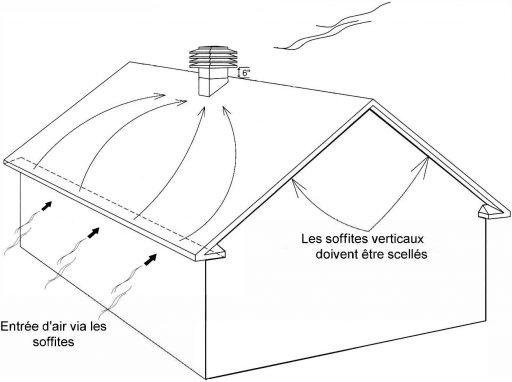 Le principe de ventilation stipule qu'un grenier doit avoir une quantité équilibrée d'entrée et d'évacuation d'air.